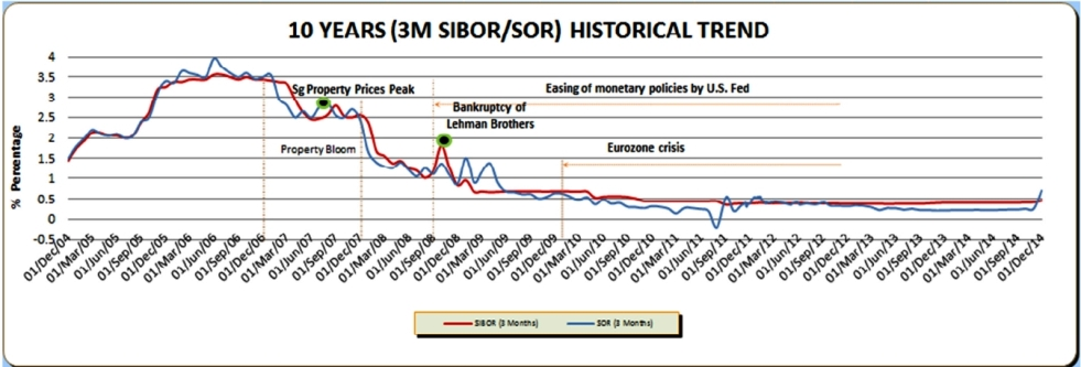 smp sibortrends 10yrs 122014